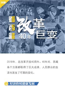 看西藏·改革40年的巨变_副本.jpg
