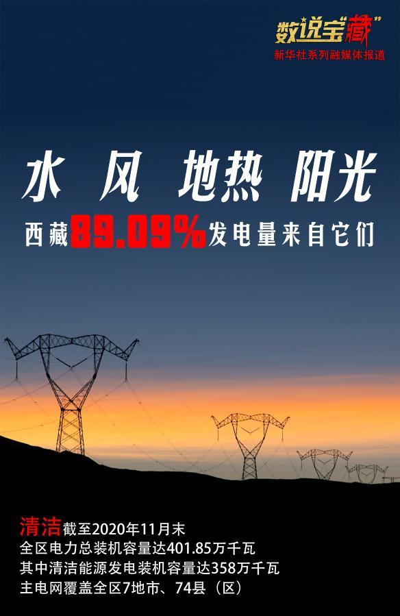 环保!西藏清洁能源发电占近90%