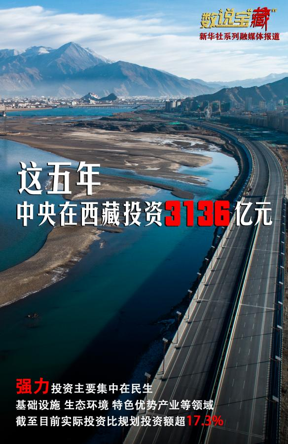 厉害!五年来 中央政府对西藏经济社会发展投入3136亿元