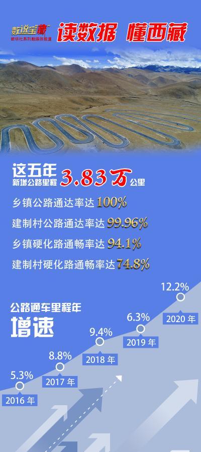 """数宝""""西藏"""" 过去五年 西藏新增公路里程达3.83万公里"""