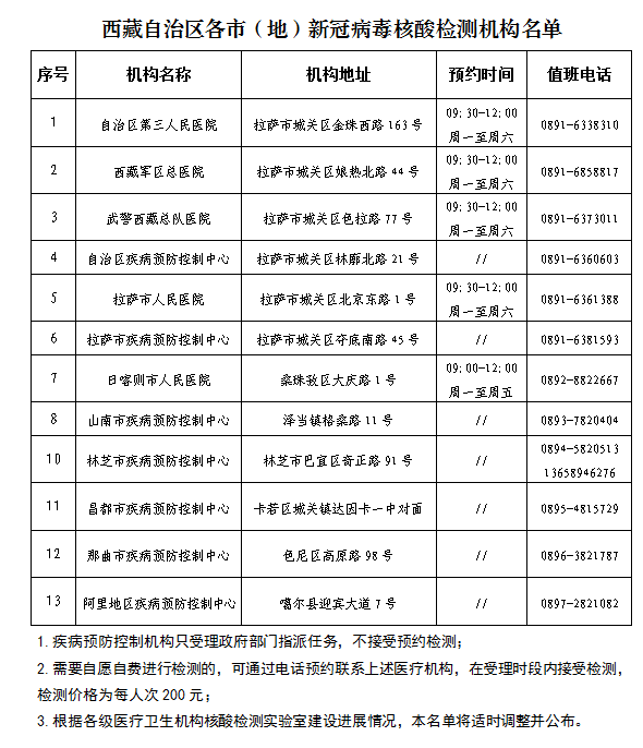 西藏公布13家各市(地)新冠病毒核酸检测机构名单