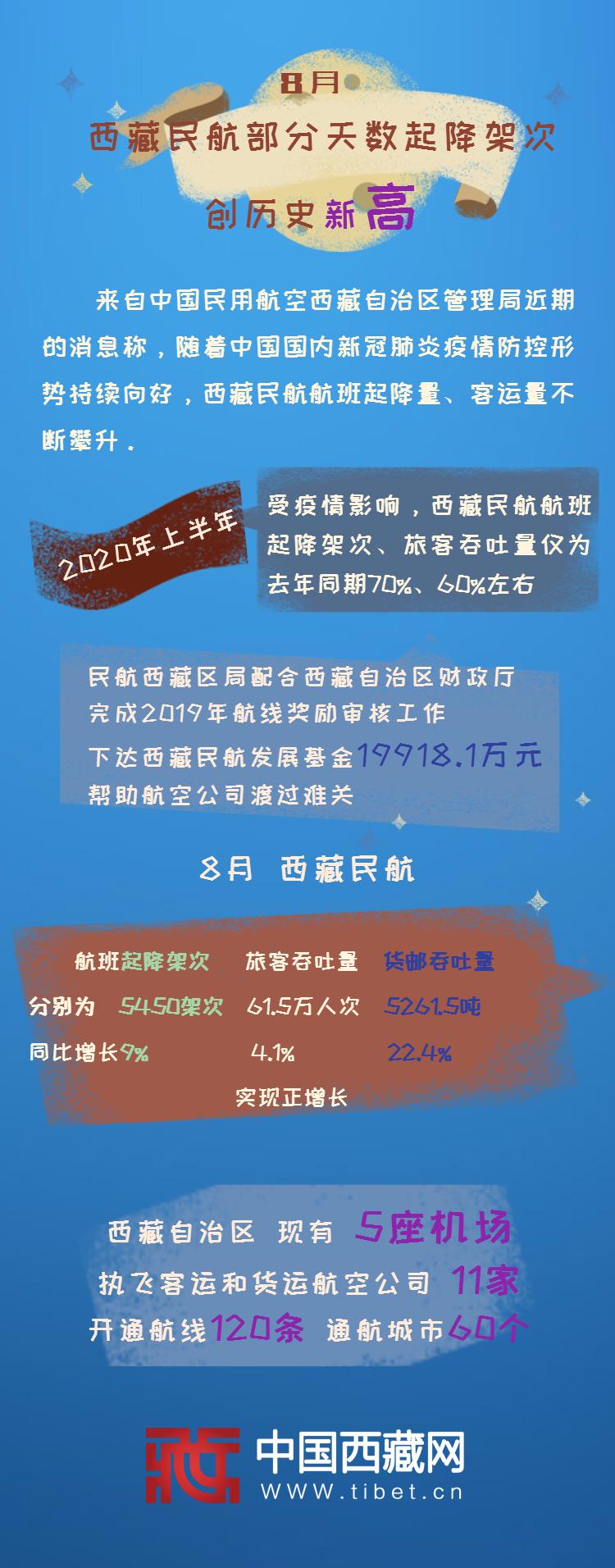 8月西藏民航部分天数起降架次创历史新高